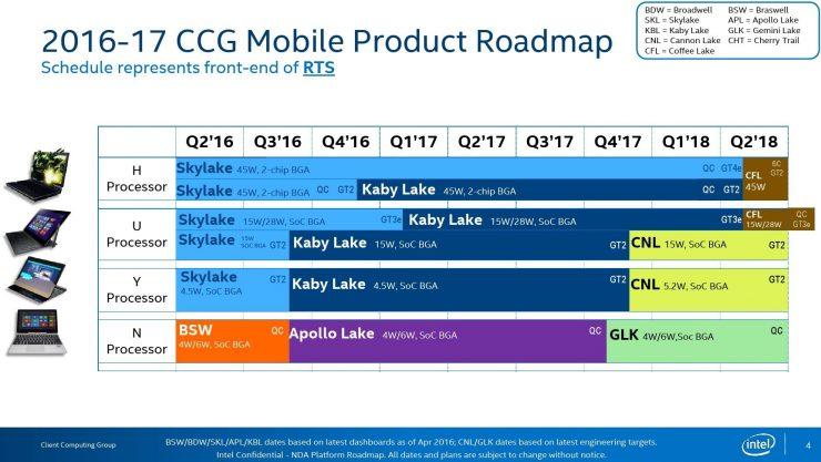 Intel Gemini Lake roadmap 740x417 0