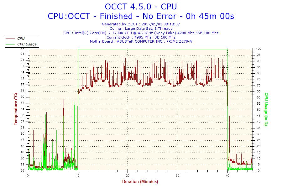OCCT bug picos Intel Core i7 7700K 1