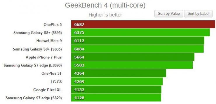 OnePlus 5 Benchmark Geekbench 740x358 0