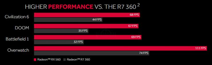 Radeon RX 560 Benchmark 740x229 1