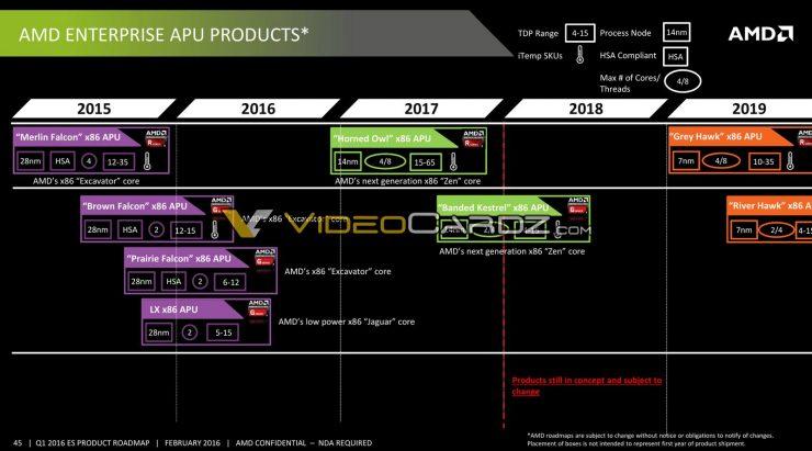 Roadmap APUs AMD Enterprise Hoja de ruta APUs AMD Profesionales 740x411 11