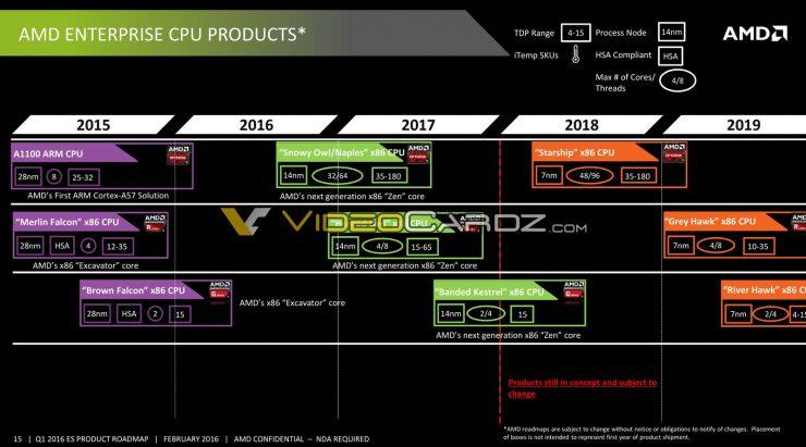 Roadmap CPUs AMD Enterprise Hoja de ruta CPUs AMD Profesionales 740x411 0