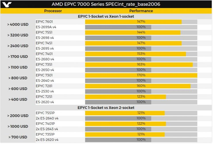 AMD EPYC vs Intel Xeon 740x502 2