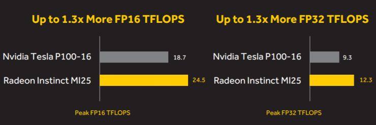 AMD Radeon Instinct MI251 740x246 1
