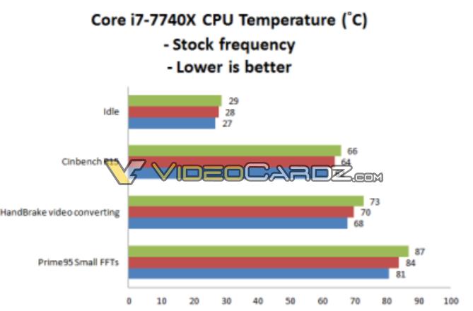 Intel Core i7 7740X Temperatura 1