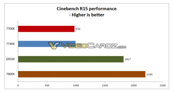 Intel Core i7 7740X i9 7900X Cinebench R15 740x392 2