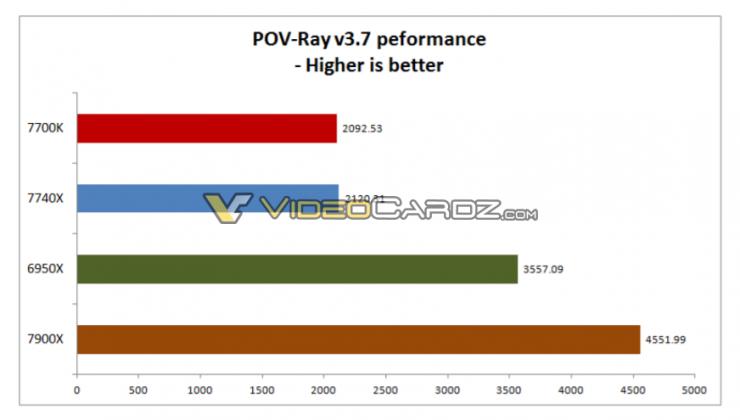 Intel Core i7 7740X i9 7900X PovRay 37 740x420 3