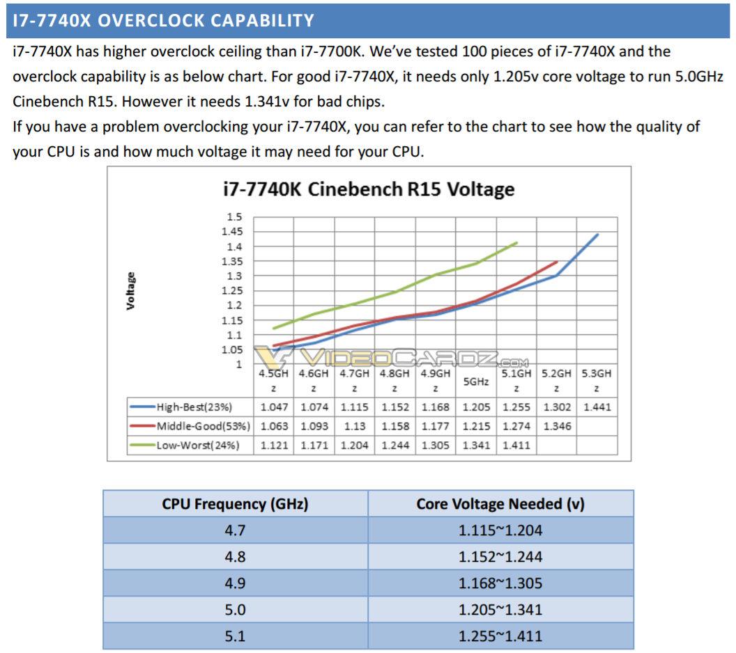 Intel Core i7 7740X overclocking 0