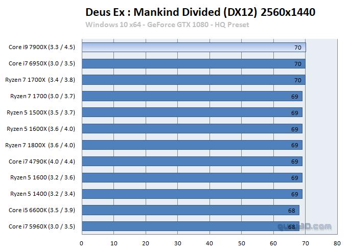 Intel Core i7 7900X benchmark 3 3