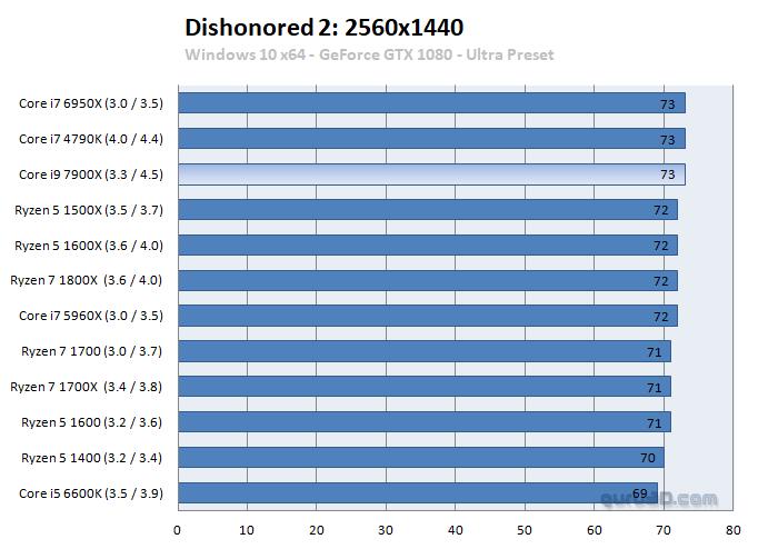 Intel Core i7 7900X benchmark 5 5