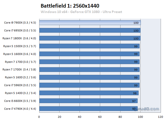 Intel Core i7 7900X benchmark 6 6