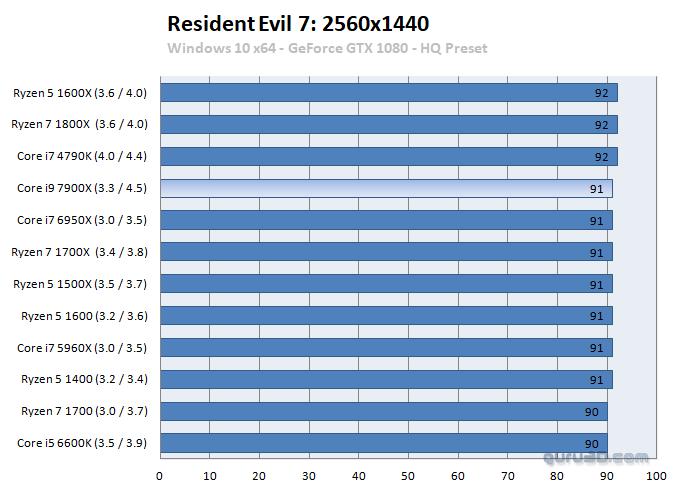 Intel Core i7 7900X benchmark 7 7