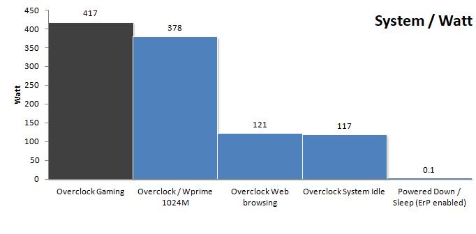 Intel Core i7 7900X benchmark consumo 12