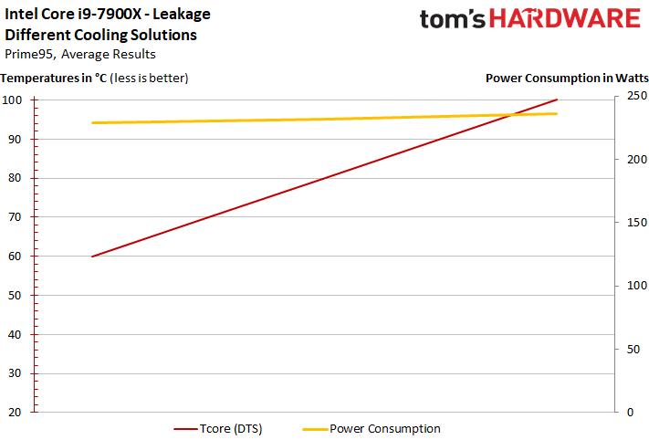 Intel Core i9 7900X consumo 1 3