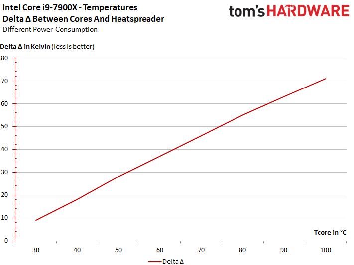 Intel Core i9 7900X temperatura 1 2