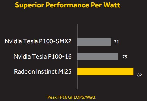 Radeon Instinct MI252 2