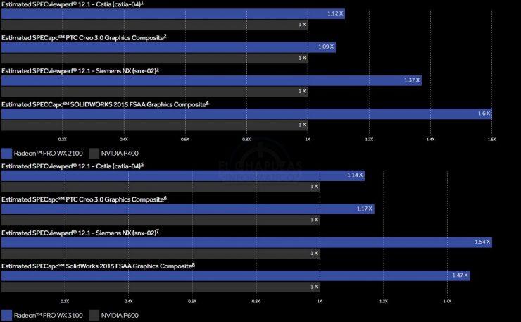 Radeon PRO WX 2100 vs Nvidia P400 vs Radeon PRO WX 3100 vs Nvidia P600 740x457 1
