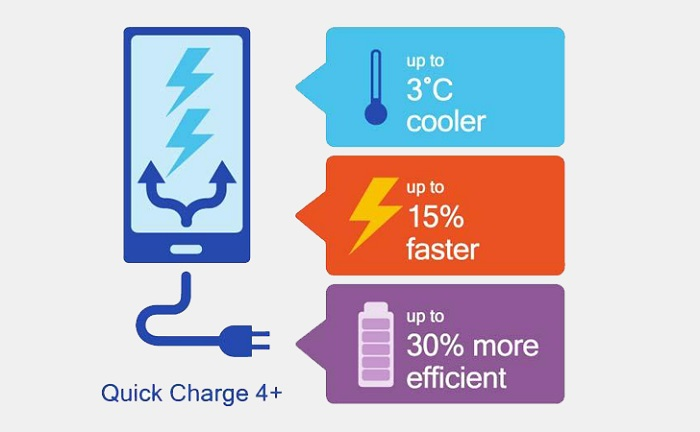 quick charge 4.0 0