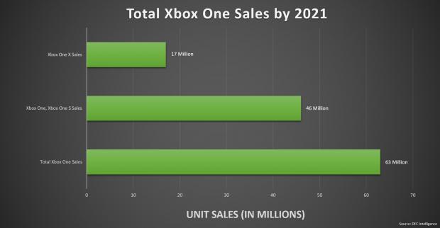 xbox one 63 millones venta 2021 0