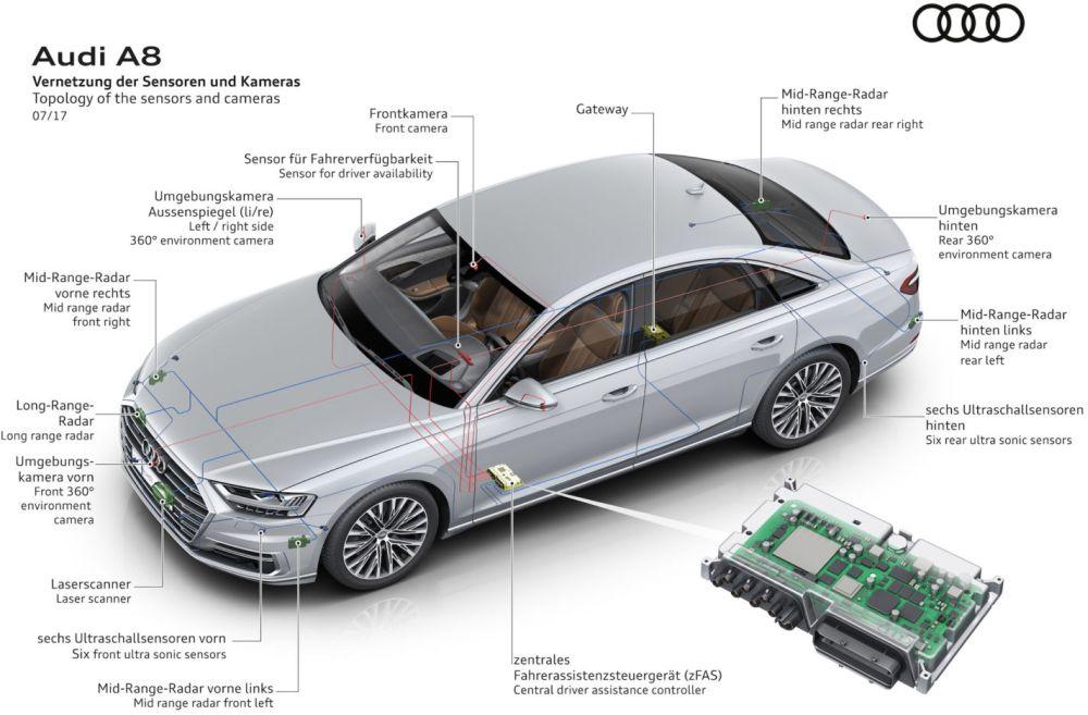 El Audi A8 Es El Primer Coche Aut 243 Nomo De Nivel 3 Gracias