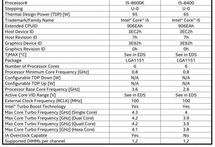 Intel Core i5 8600K y Core i5 8400 740x506 1
