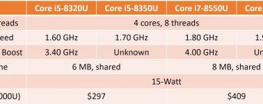 Core i7-8650U, i7-8550U, i5-8350U e i5-8320U filtrados, CPUs de 4 núcleos