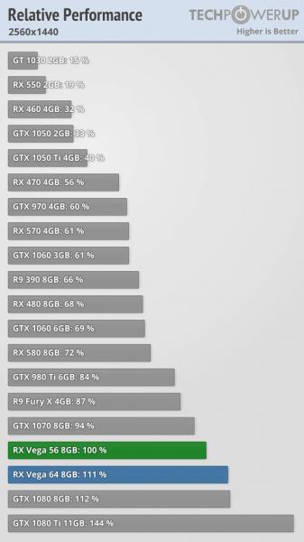 Review Radeon Vega RX 56: +Consumo, +Temperatura y +Precio que la