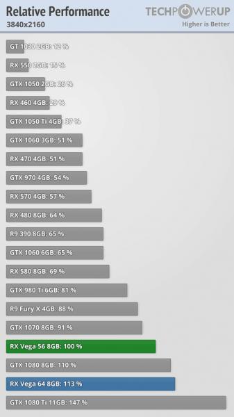 Review Radeon Vega RX 56: +Consumo, +Temperatura y +Precio