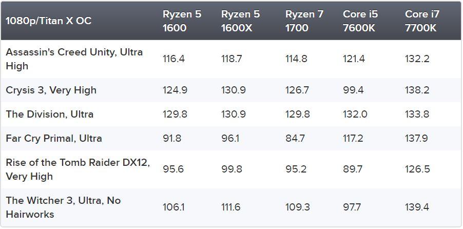 Ryzen 7 1700 vs Ryzen 5 1600X vs Ryzen 5 1600 vs Core i7-7700K vs