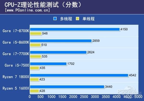Core i5 8600K CPU Z 1