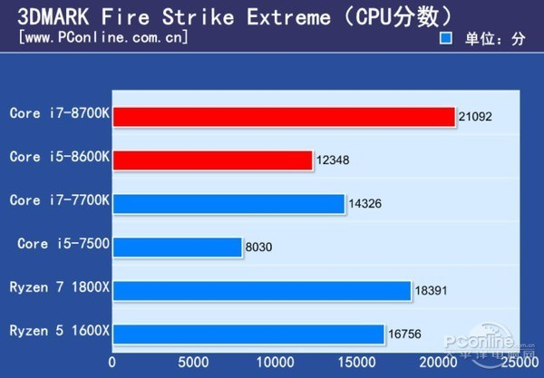 Core i5 8600K Fire Strike Extreme 3
