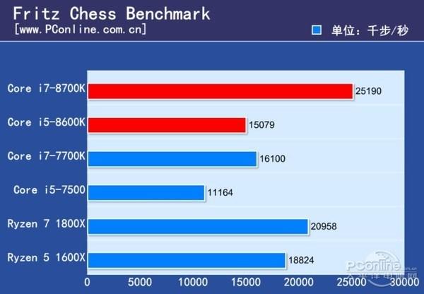 Core i5 8600K Fritz Chess 4