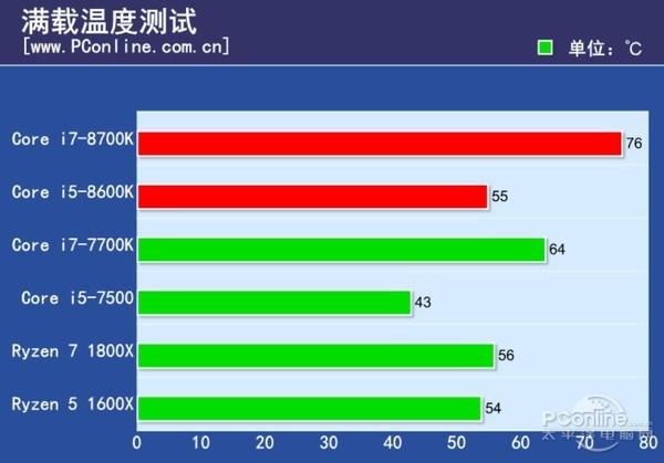 Core i5 8600K temperatura 20