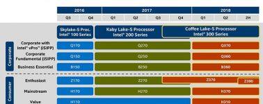Aparece la primera placa base Intel Z390, llegarían antes de lo esperado para competir con los Ryzen 2
