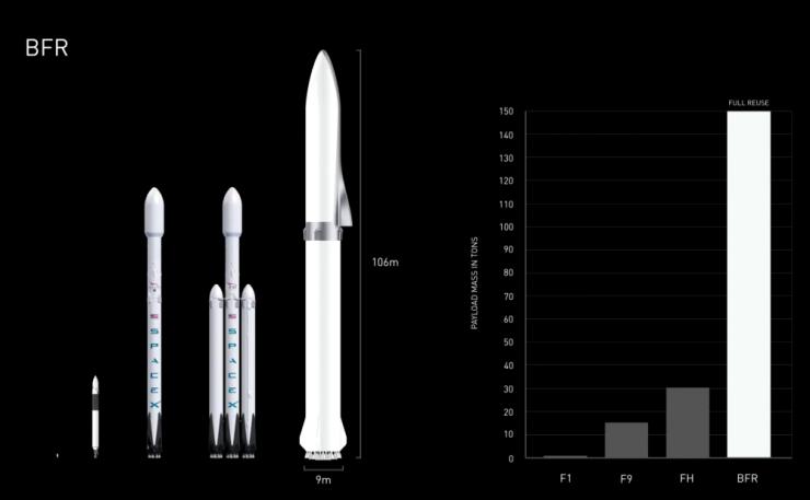 bfr spacex elon musk 2 740x457 0
