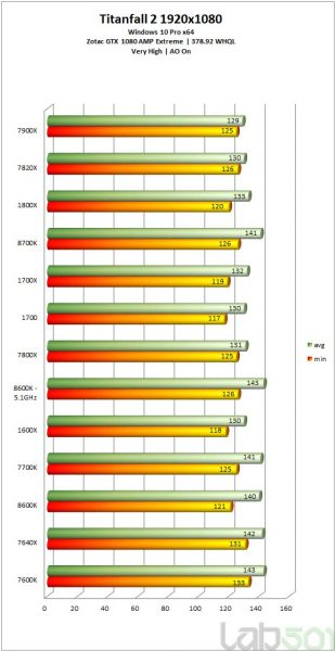 i7 8700K vs i5 8600K vs i7 7700k vs i5 7500K vs ryzen 1 309x600 14
