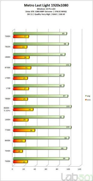 i7 8700K vs i5 8600K vs i7 7700k vs i5 7500K vs ryzen 2 309x600 15
