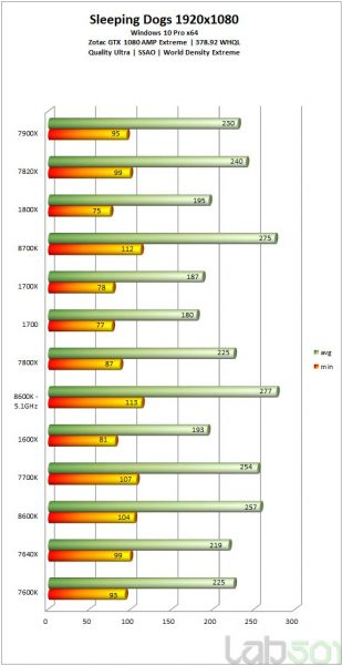i7 8700K vs i5 8600K vs i7 7700k vs i5 7500K vs ryzen 3 309x600 16