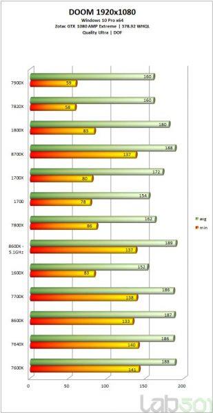 i7 8700K vs i5 8600K vs i7 7700k vs i5 7500K vs ryzen 4 309x600 17