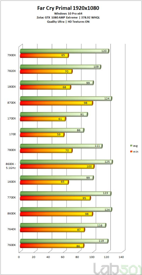 Review Core i5-8600K vs Core i7-8700K vs Core i7-7700K vs Ryzen 5 1600X