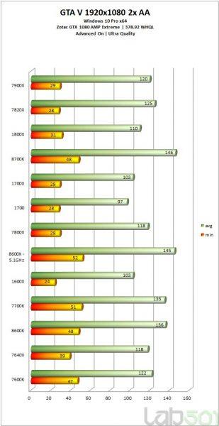 Review Core i5-8600K vs Core i7-8700K vs Core i7-7700K vs