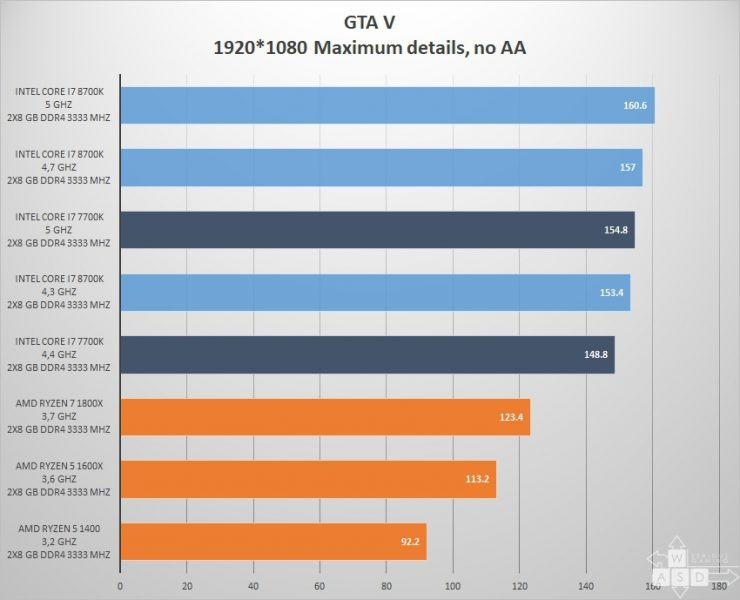 intel core i7 8700k vs Core i7 7700k juegos games 1080p 2 740x600 12