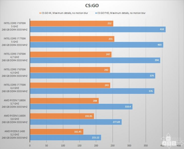 intel core i7 8700k vs Core i7 7700k juegos games 1080p 3 740x600 13