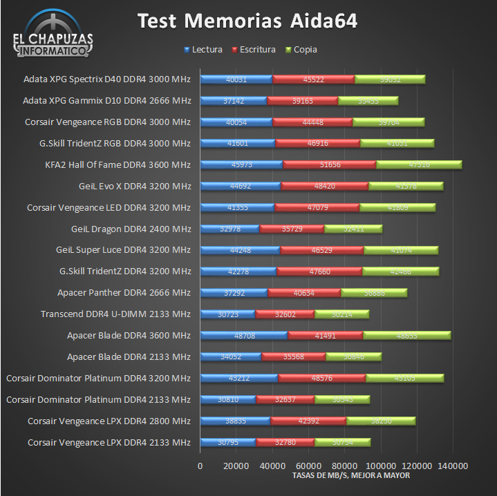 Adata XPG Spectrix D40 DDR4 Tests 01 12