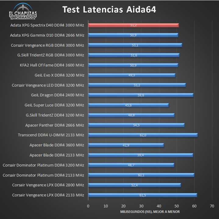 Adata XPG Spectrix D40 DDR4 Tests 02 13