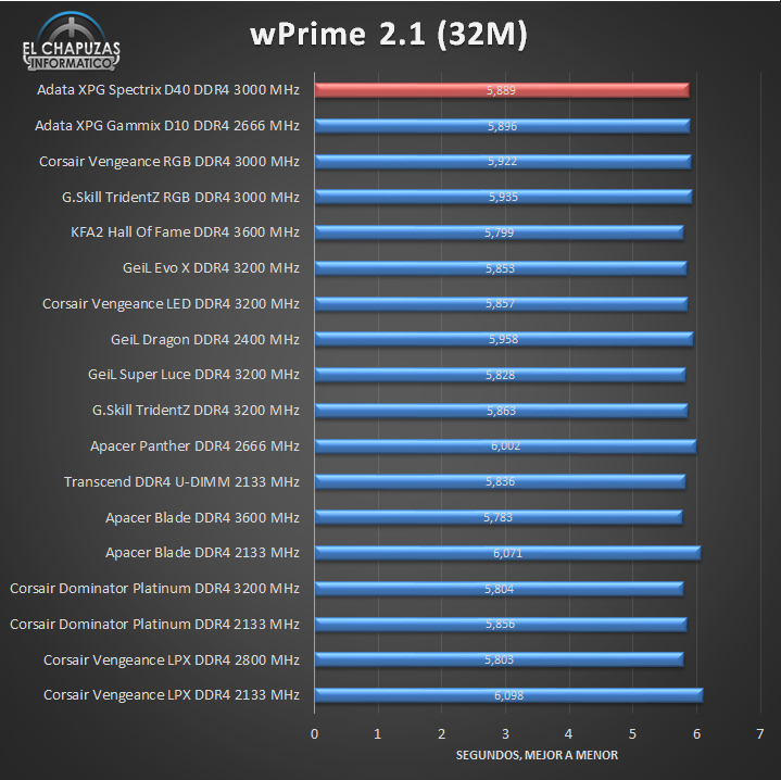 Adata XPG Spectrix D40 DDR4 Tests 04 15