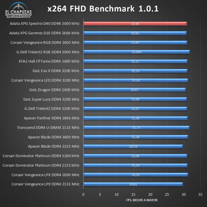 Adata XPG Spectrix D40 DDR4 Tests 05 16