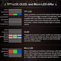 El Micro-LED promete dar vida a la próxima generación de pantallas mejorando al OLED