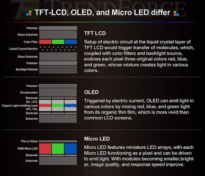 Micro LED vs OLED vs LCD 699x600 1