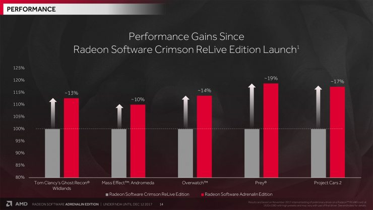 AMD Radeon Software Adrenalin Edition 1 740x416 1